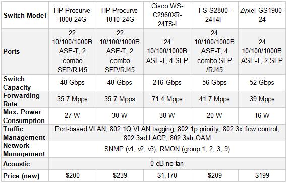 Table 24-port fanless gigabit managed switch